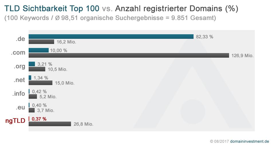Sichtbarkeit der TLDs im Vergleich zur Anzahl registrierter Domains