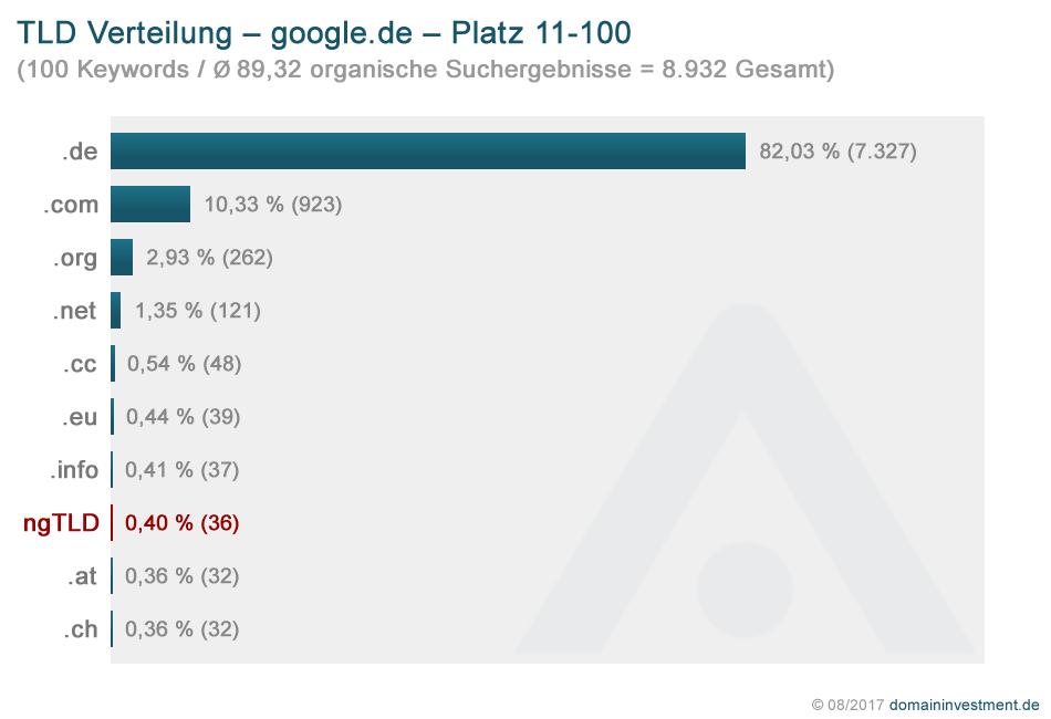 ngTLDs in den Google Suchergebnissen